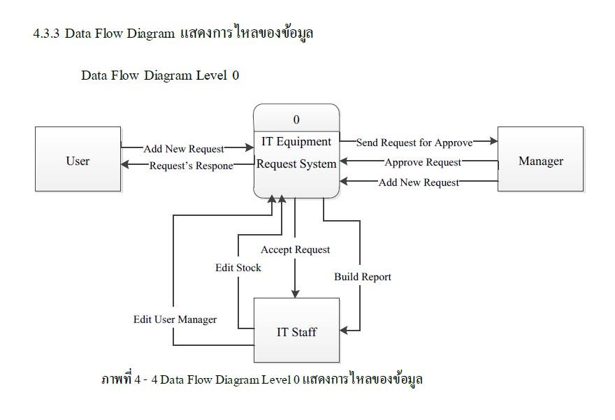 การพัฒนาระบบฐานข้อมูลการขอเบิกอุปกรณ์คอมพิวเตอร์ด้วย โปรแกรมประยุกต์บนเว็บ