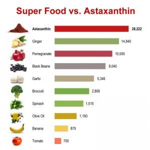 Astaxanthin – (แอสตาแซนธิน) ช่วยกำจัดอนุมูลอิสระแบบเบ็ดเสร็จ พร้อมช่วยฟื้นฟูสภาพผิวอย่างรวดเร็ ว
